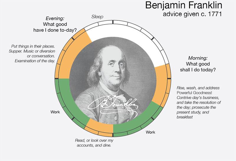 benjamin-franklin-daily-routine-creative-ritual