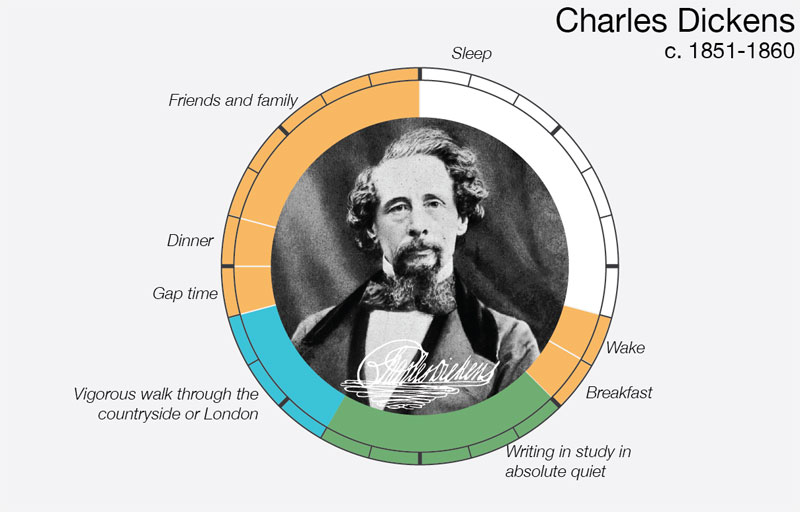charles-dickens-daily-routine-creative-ritual