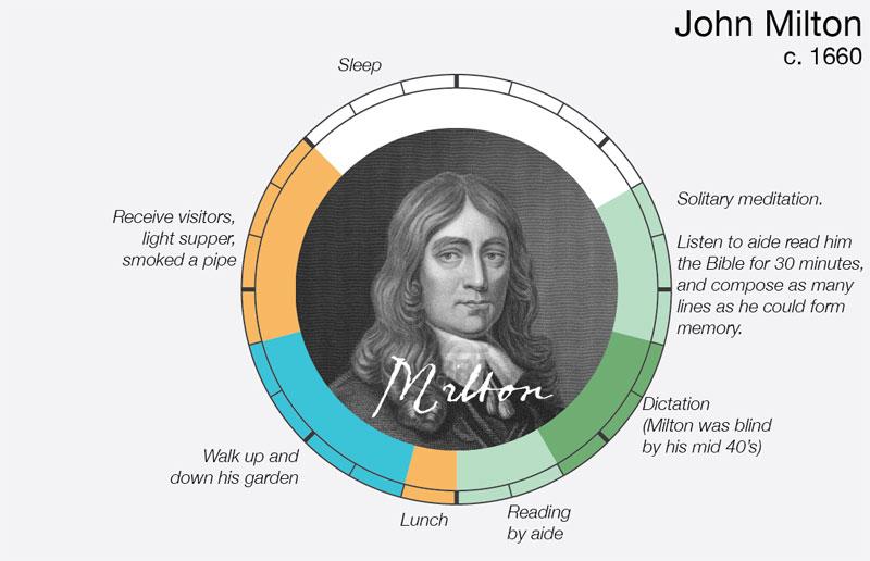 john-milton-daily-routine-creative-ritual