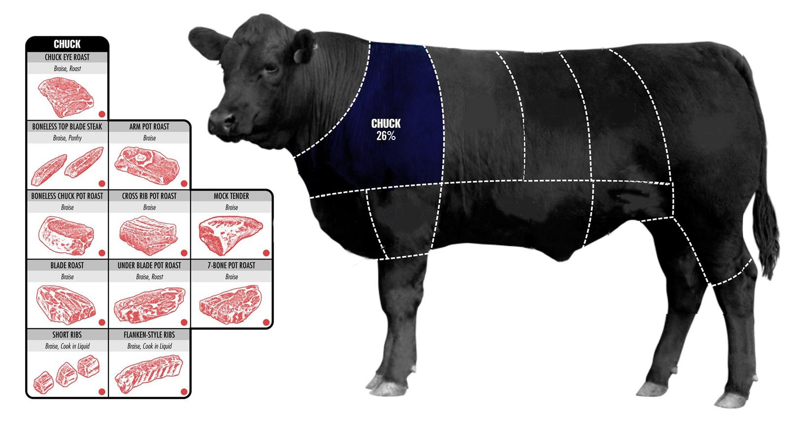 How To Pick The Perfect Cut Of Beef (2)