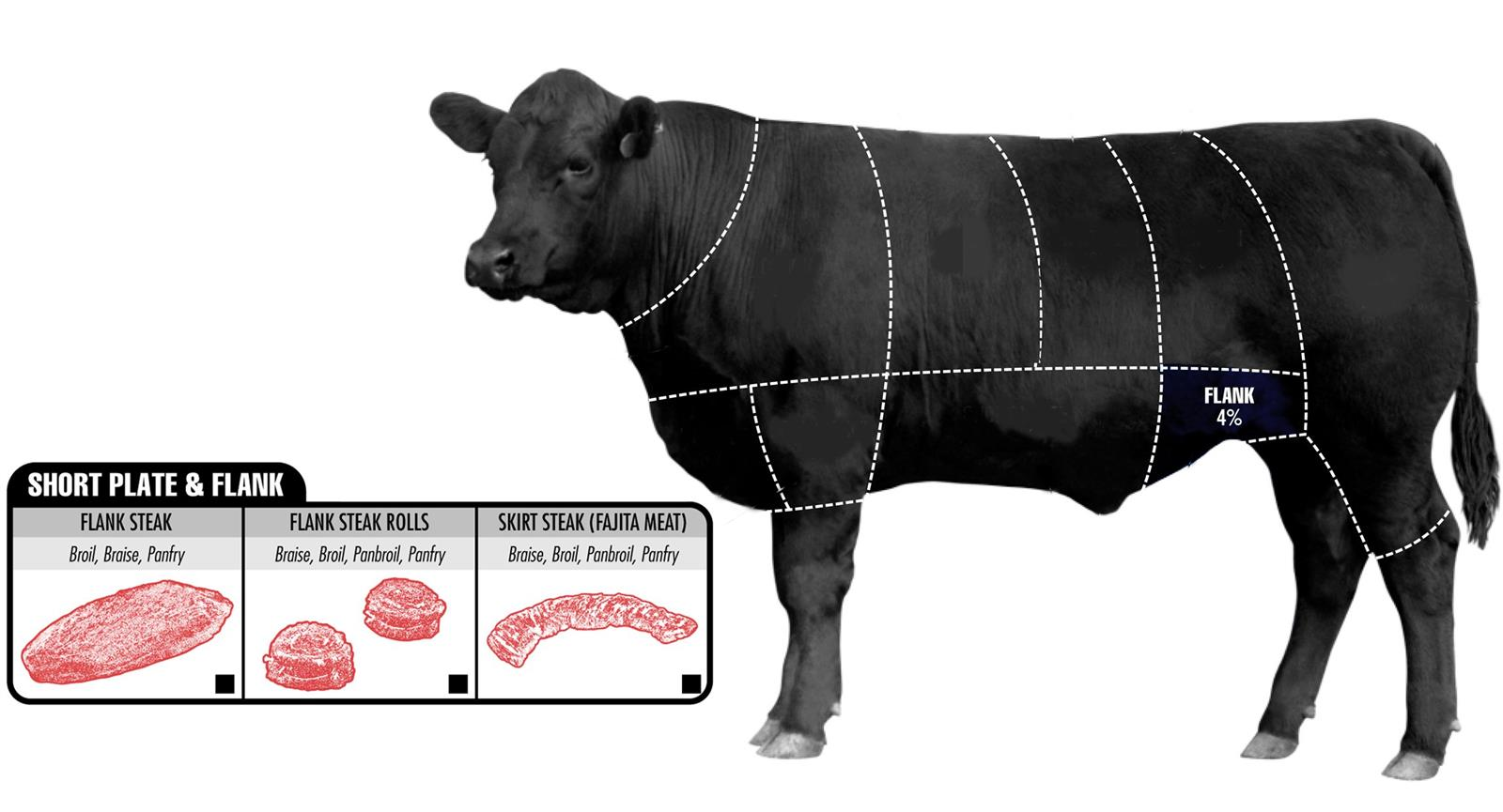 How To Pick The Perfect Cut Of Beef (4)