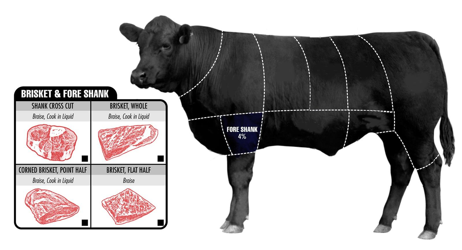 How To Pick The Perfect Cut Of Beef (5)