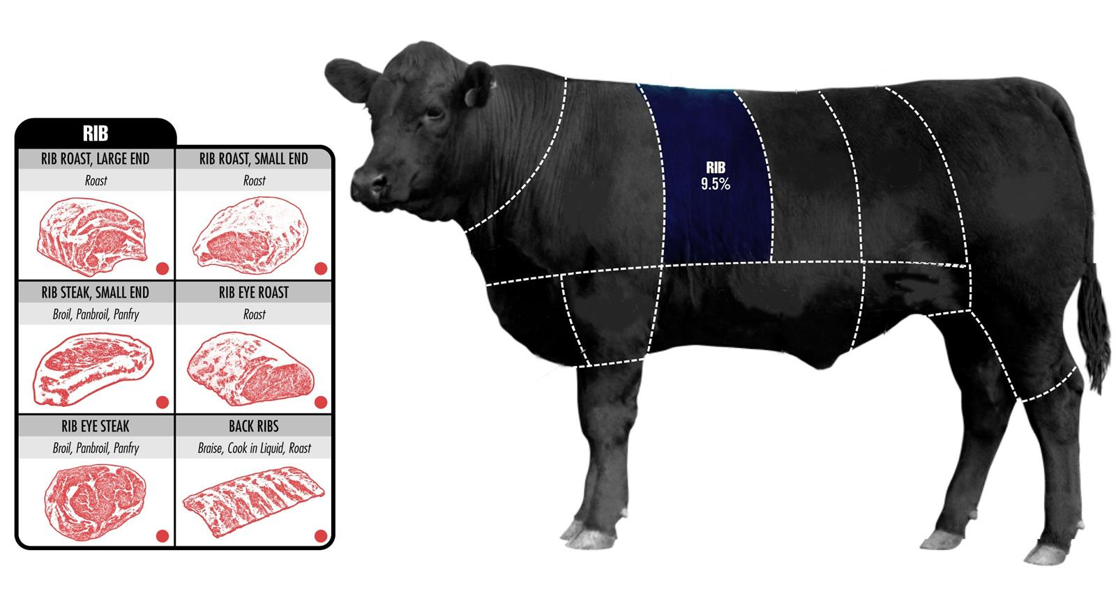 How To Pick The Perfect Cut Of Beef (6)
