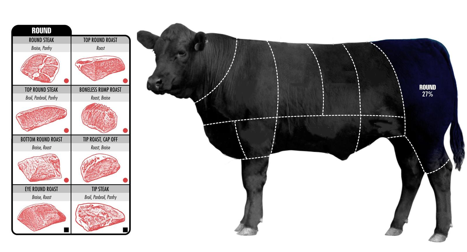 How To Pick The Perfect Cut Of Beef (7)