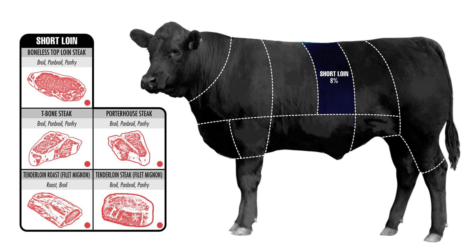 How To Pick The Perfect Cut Of Beef (8)