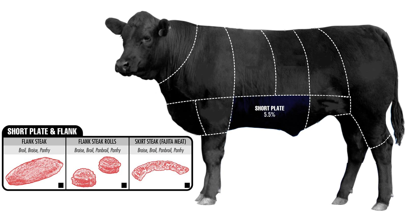 How To Pick The Perfect Cut Of Beef (9)