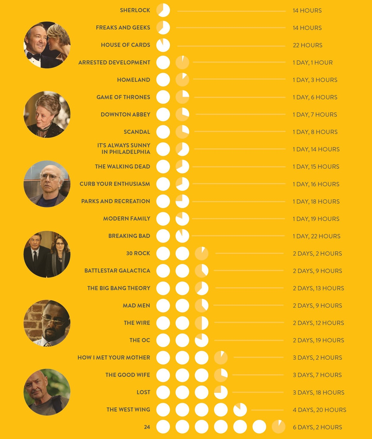 TV Series Total Length Infographic