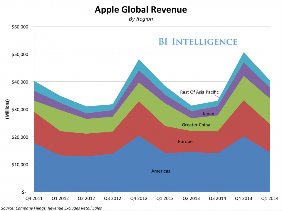 apple-generated-437-billion-in-sales-during-the-first-three-months-of-2014-thats-more-than-google-amazon-and-facebook-combined