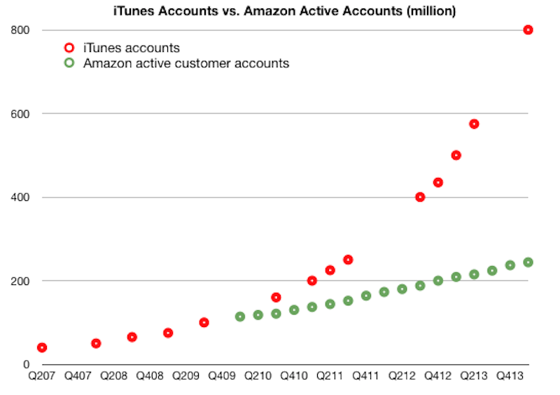 apple-now-has-800-million-itunes-accounts-thats-800-million-credit-cards-on-file-which-is-more-than-any-other-company-in-the-world