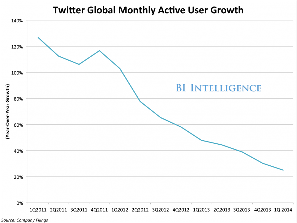 apple-says-it-added-60-million-new-users-in-the-last-six-months-twitter-which-is-free-only-added-23-million-new-users-in-the-last-six-months