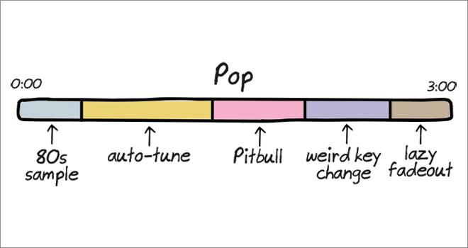 Music Genre 4