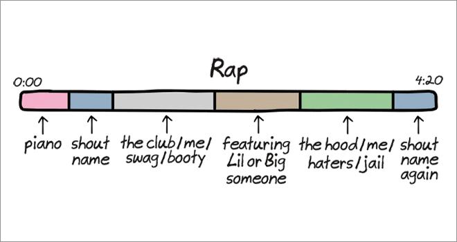 Music Genre 7