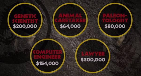 Jurassic Park Costs 14